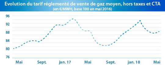 Graphique sur le gaz